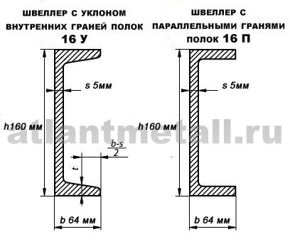 Сертификат соответствия на полосу стальную