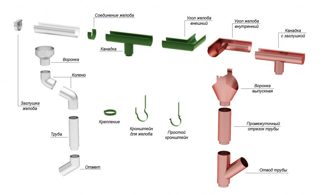 Монтаж водосточной системы из оцинковки 103